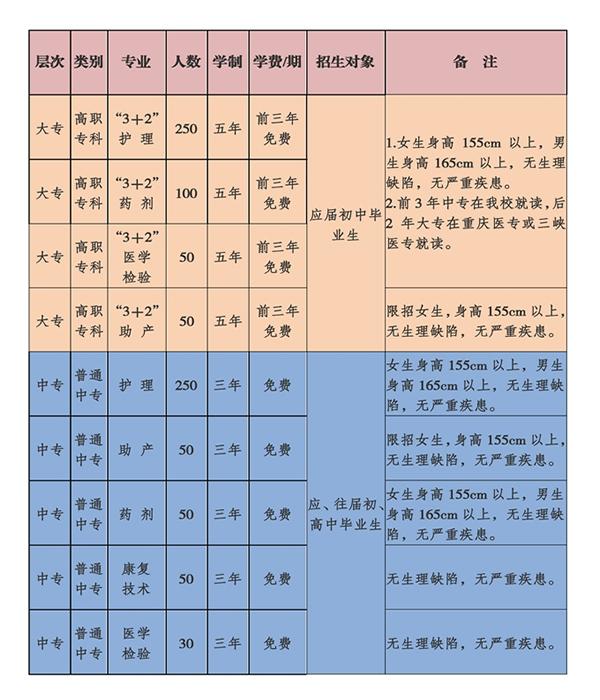 重庆长寿卫生学校招生计划