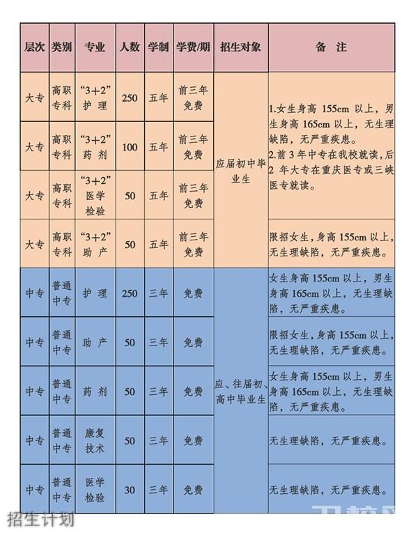2019年重庆市医药学校 长寿卫生学校 招生简章