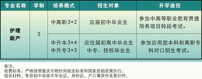 重庆知行卫生学校专业设置