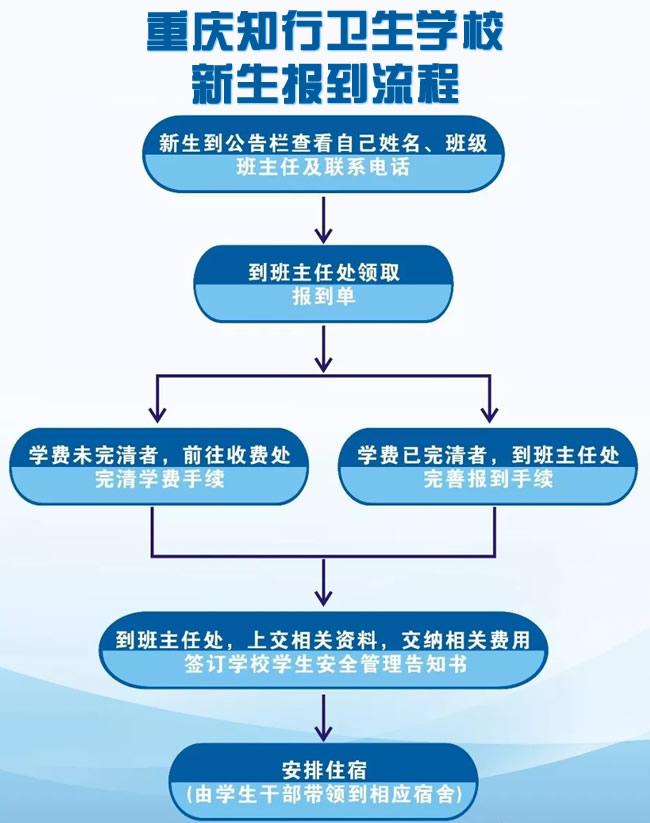 重庆知行卫生学校新生报到流程