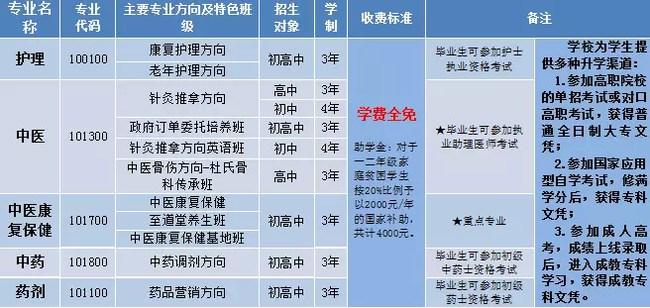 成都中医药大学附属针灸学校(四川省针灸学校)三年制专业