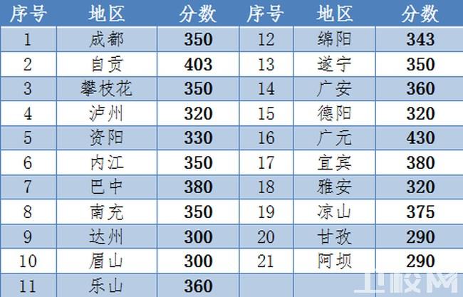成都中医药大学附属医院针灸学校(四川省针灸学校)录取分数线