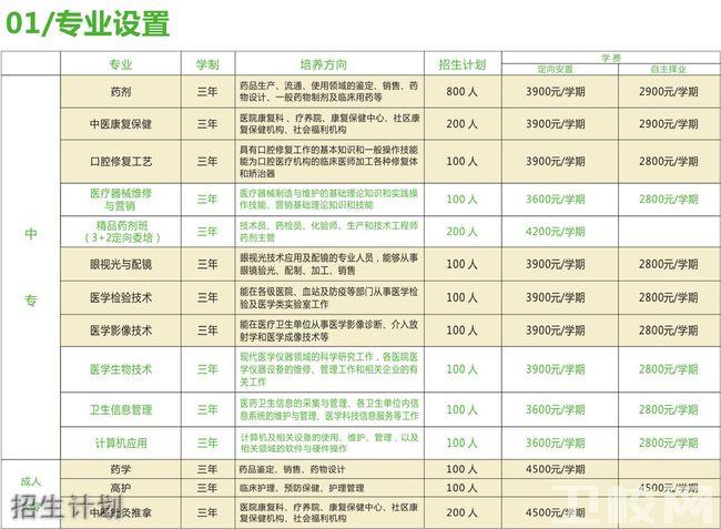 西安医药科技职业学校招生计划