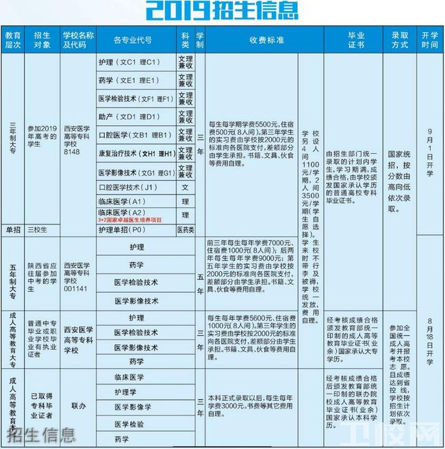 西安医学高等专科学校招生信息