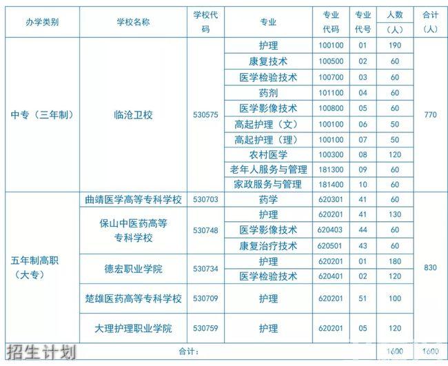 云南省临沧卫生学校招生计划